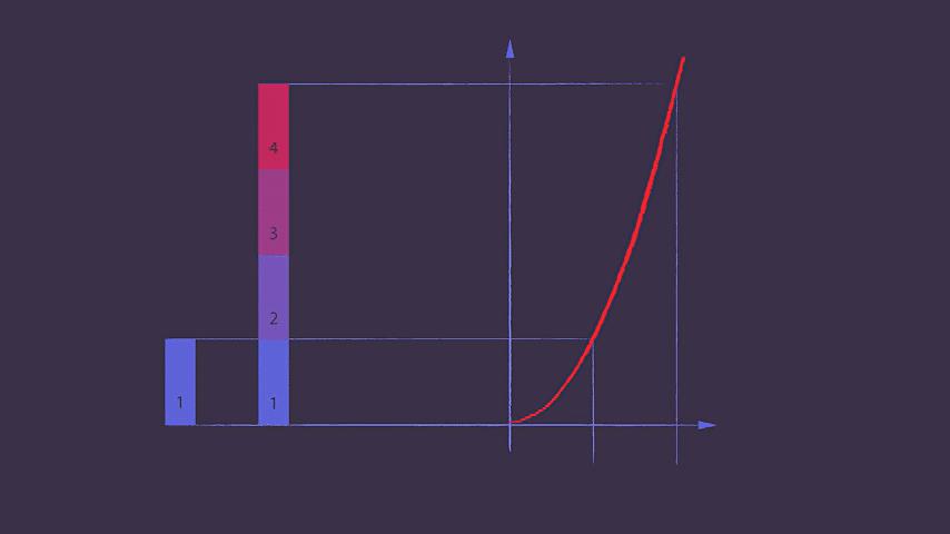 خوارزمية الوقت التربيعي